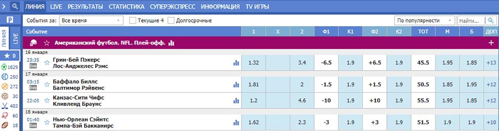 Коэффициенты и налоги Betcity Украина